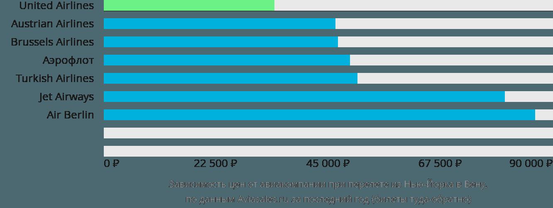 Динамика цен в зависимости от авиакомпании, совершающей перелет из Нью-Йорка в Вену