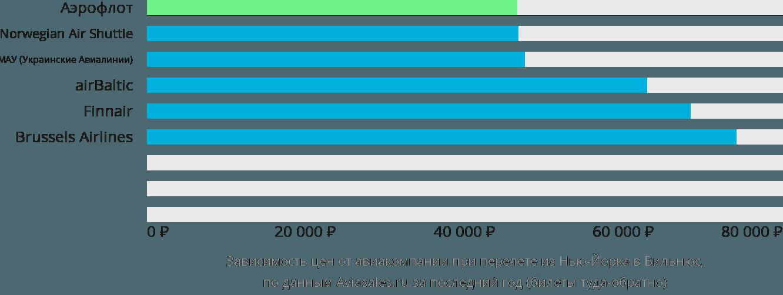 Динамика цен в зависимости от авиакомпании, совершающей перелет из Нью-Йорка в Вильнюс
