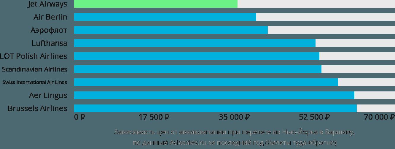 Динамика цен в зависимости от авиакомпании, совершающей перелет из Нью-Йорка в Варшаву
