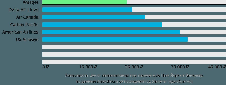 Динамика цен в зависимости от авиакомпании, совершающей перелет из Нью-Йорка в Ванкувер