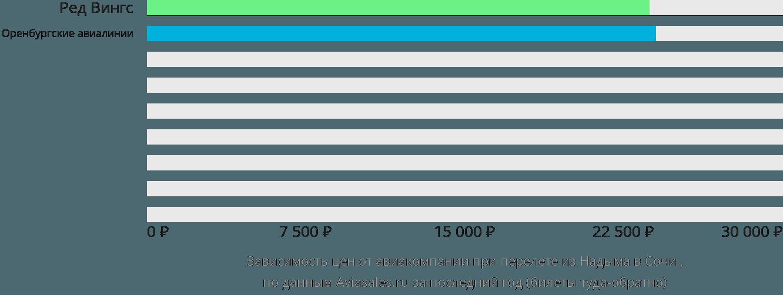 Динамика цен в зависимости от авиакомпании, совершающей перелет из Надыма в Сочи