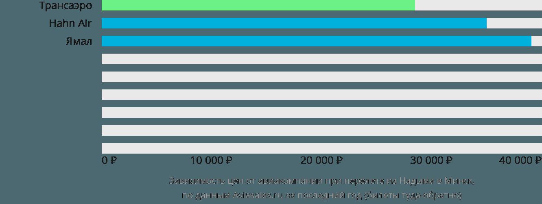Динамика цен в зависимости от авиакомпании, совершающей перелет из Надыма в Минск