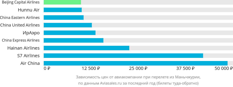Динамика цен в зависимости от авиакомпании, совершающей перелет из Маньчжурии