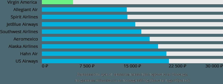 Динамика цен в зависимости от авиакомпании, совершающей перелет из Окленда