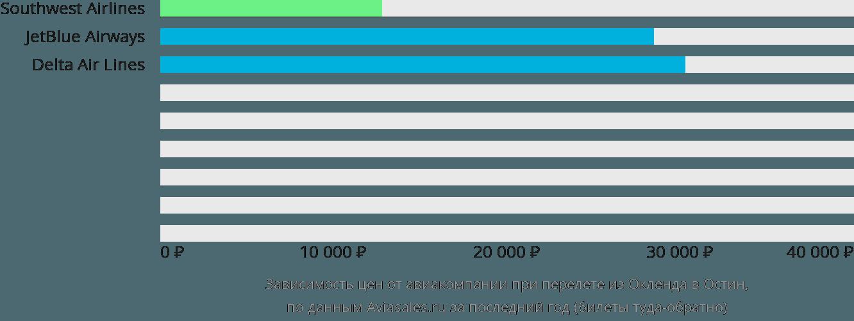 Динамика цен в зависимости от авиакомпании, совершающей перелет из Окленда в Остин