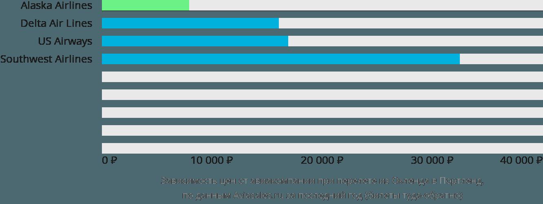 Динамика цен в зависимости от авиакомпании, совершающей перелет из Окленда в Портленд
