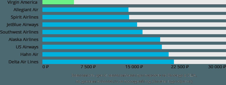Динамика цен в зависимости от авиакомпании, совершающей перелёт из Окленда в США
