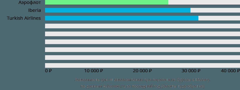 Динамика цен в зависимости от авиакомпании, совершающей перелет из Одессы в Малагу