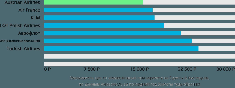 Динамика цен в зависимости от авиакомпании, совершающей перелет из Одессы в Амстердам