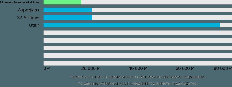 Динамика цен в зависимости от авиакомпании, совершающей перелет из Одессы в Армению