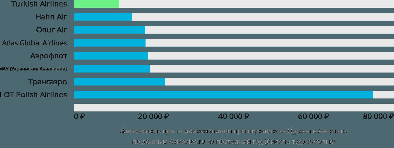 Динамика цен в зависимости от авиакомпании, совершающей перелет из Одессы в Анталью