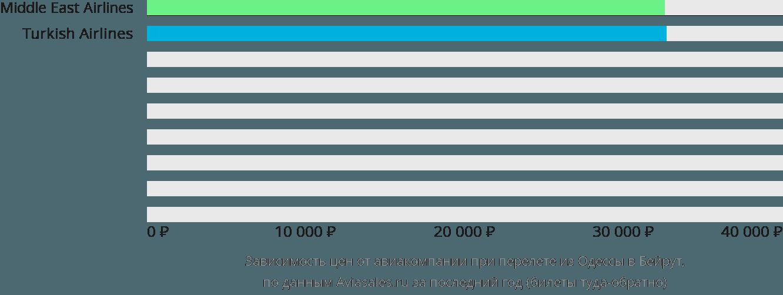 Динамика цен в зависимости от авиакомпании, совершающей перелет из Одессы в Бейрут