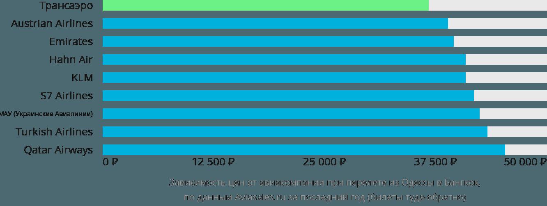 Динамика цен в зависимости от авиакомпании, совершающей перелет из Одессы в Бангкок