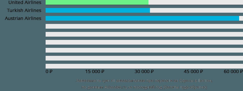 Динамика цен в зависимости от авиакомпании, совершающей перелет из Одессы в Бостон