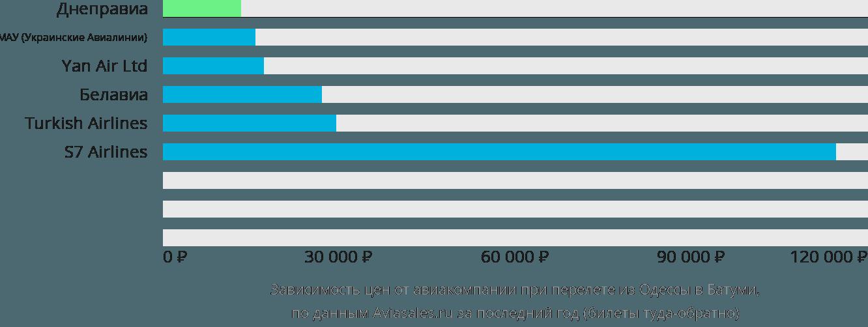 Динамика цен в зависимости от авиакомпании, совершающей перелет из Одессы в Батуми