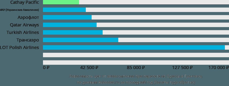 Динамика цен в зависимости от авиакомпании, совершающей перелет из Одессы в Гуанчжоу