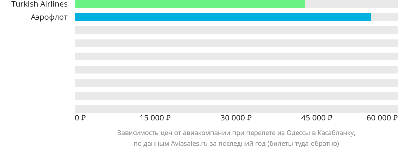 Динамика цен в зависимости от авиакомпании, совершающей перелет из Одессы в Касабланку