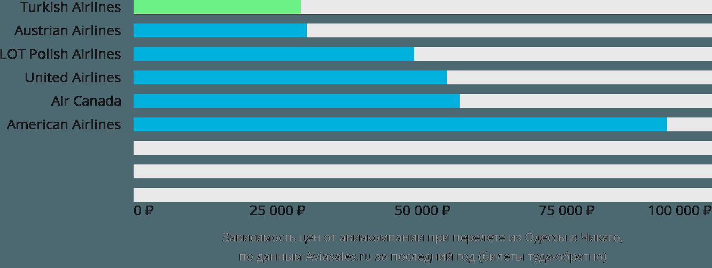 Динамика цен в зависимости от авиакомпании, совершающей перелет из Одессы в Чикаго