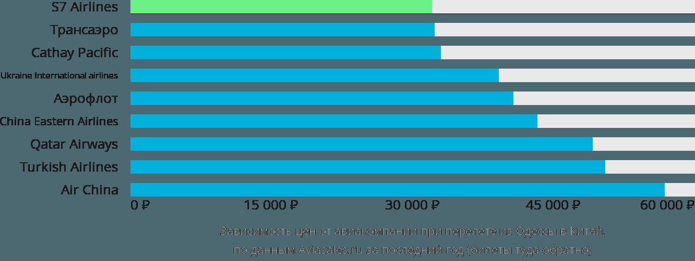 Динамика цен в зависимости от авиакомпании, совершающей перелет из Одессы в Китай