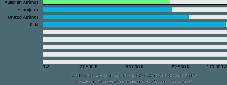 Динамика цен в зависимости от авиакомпании, совершающей перелет из Одессы в Канкун