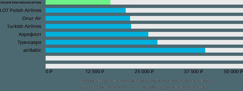 Динамика цен в зависимости от авиакомпании, совершающей перелёт из Одессы на Кипр
