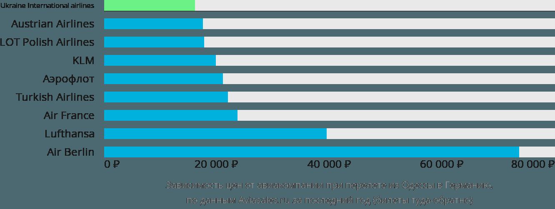 Динамика цен в зависимости от авиакомпании, совершающей перелёт из Одессы в Германию