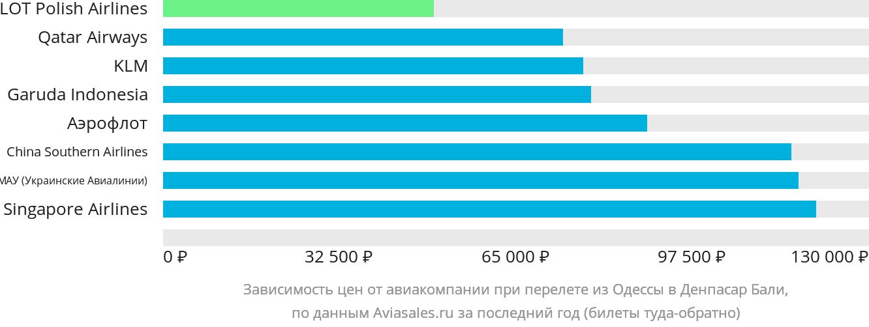 Динамика цен в зависимости от авиакомпании, совершающей перелет из Одессы в Денпасар Бали