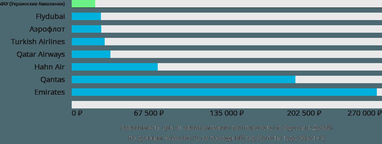Динамика цен в зависимости от авиакомпании, совершающей перелет из Одессы в Дубай