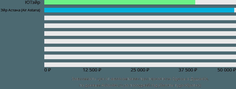 Динамика цен в зависимости от авиакомпании, совершающей перелет из Одессы в Душанбе