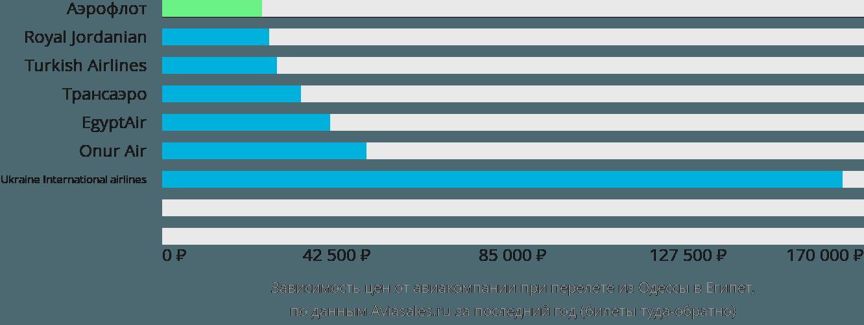 Динамика цен в зависимости от авиакомпании, совершающей перелёт из Одессы в Египет