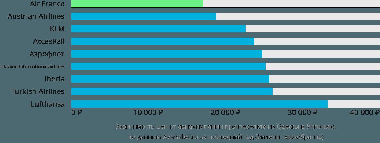Динамика цен в зависимости от авиакомпании, совершающей перелет из Одессы в Испанию