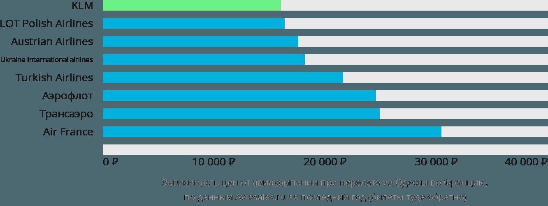 Динамика цен в зависимости от авиакомпании, совершающей перелёт из Одессы во Францию