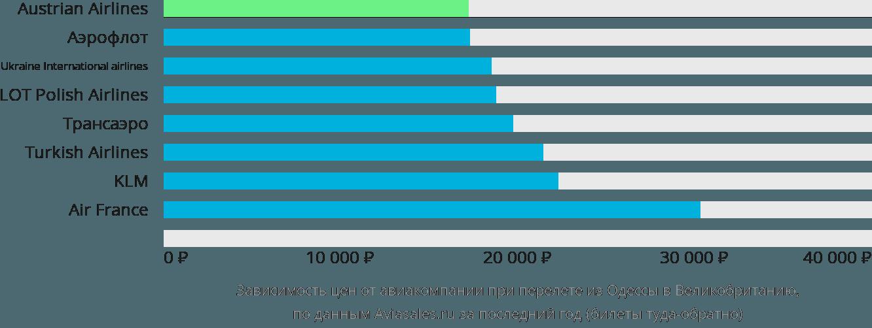 Динамика цен в зависимости от авиакомпании, совершающей перелет из Одессы в Великобританию