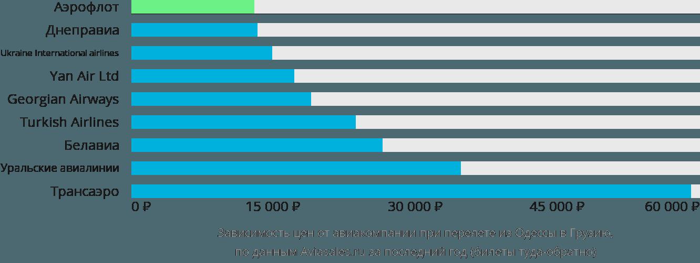 Динамика цен в зависимости от авиакомпании, совершающей перелет из Одессы в Грузию