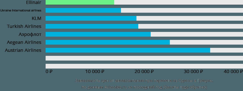 Динамика цен в зависимости от авиакомпании, совершающей перелет из Одессы в Грецию