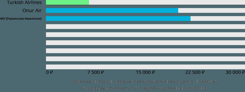 Динамика цен в зависимости от авиакомпании, совершающей перелет из Одессы в Газиантеп