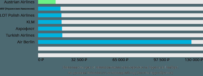 Динамика цен в зависимости от авиакомпании, совершающей перелет из Одессы в Гамбург