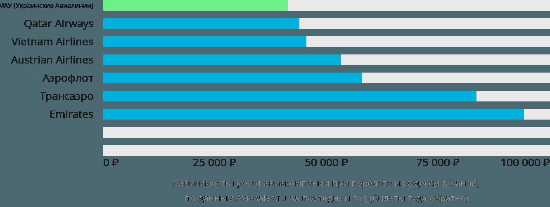 Динамика цен в зависимости от авиакомпании, совершающей перелет из Одессы в Ханой