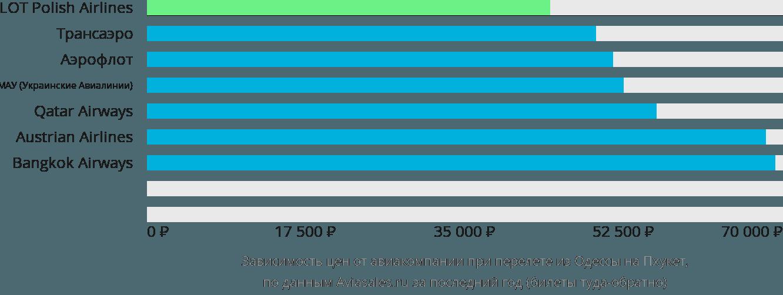 Динамика цен в зависимости от авиакомпании, совершающей перелет из Одессы на Пхукет