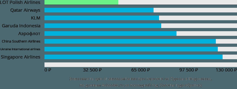 Динамика цен в зависимости от авиакомпании, совершающей перелет из Одессы в Индонезию