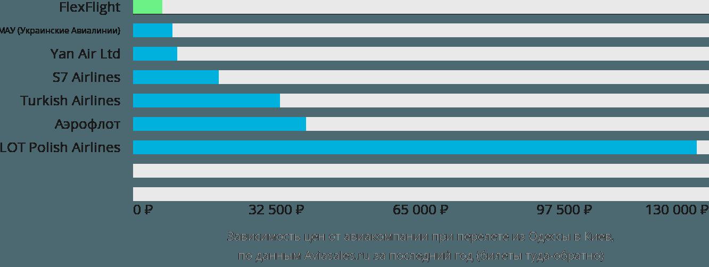 Динамика цен в зависимости от авиакомпании, совершающей перелет из Одессы в Киев