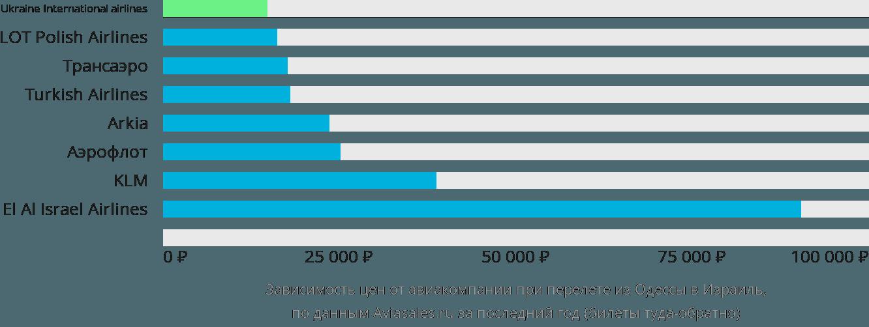Динамика цен в зависимости от авиакомпании, совершающей перелет из Одессы в Израиль