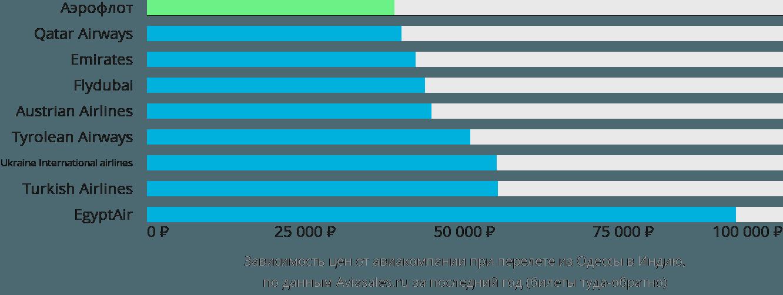 Динамика цен в зависимости от авиакомпании, совершающей перелёт из Одессы в Индию