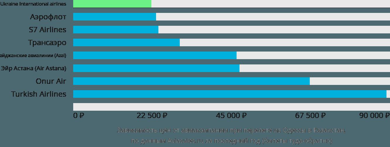 Динамика цен в зависимости от авиакомпании, совершающей перелет из Одессы в Казахстан