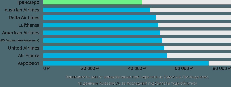 Динамика цен в зависимости от авиакомпании, совершающей перелет из Одессы в Лос-Анджелес