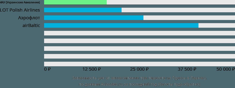 Динамика цен в зависимости от авиакомпании, совершающей перелет из Одессы в Ларнаку
