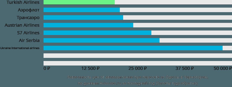 Динамика цен в зависимости от авиакомпании, совершающей перелет из Одессы в Черногорию