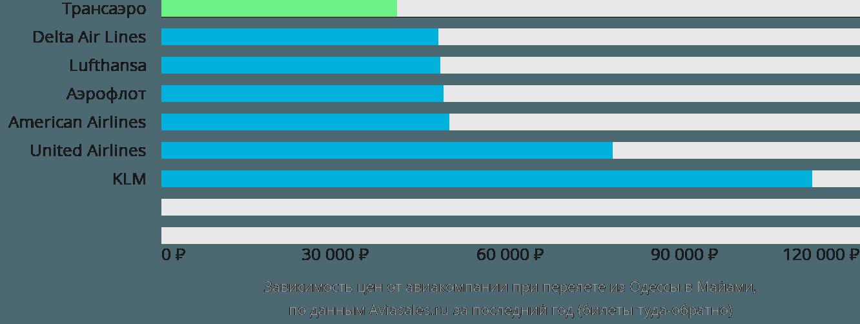 Динамика цен в зависимости от авиакомпании, совершающей перелет из Одессы в Майами