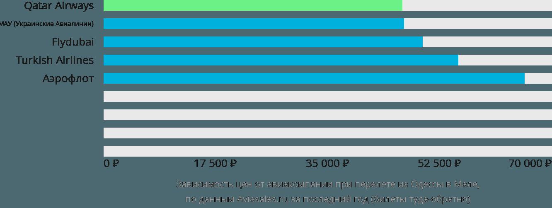Динамика цен в зависимости от авиакомпании, совершающей перелет из Одессы в Мале