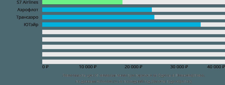 Динамика цен в зависимости от авиакомпании, совершающей перелет из Одессы в Нижневартовск